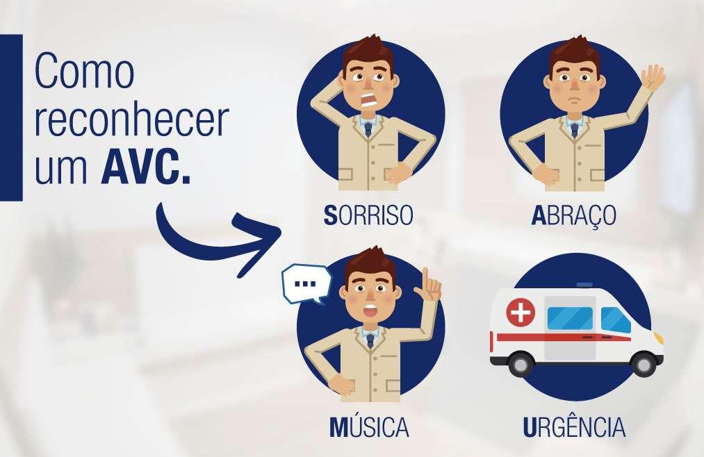 Como reconhecer um AVC?